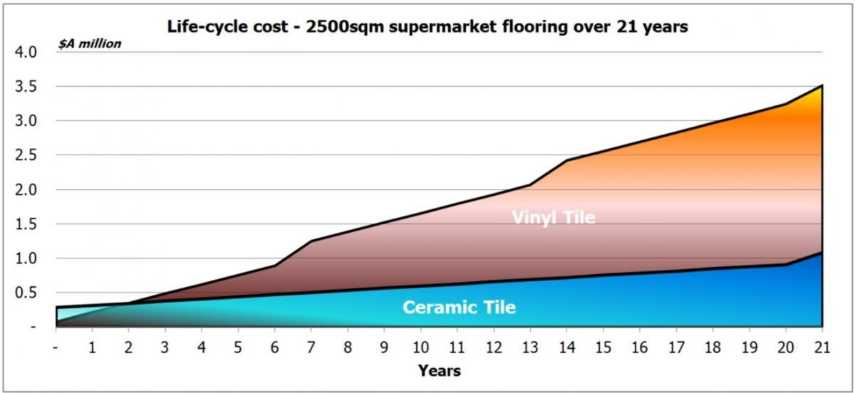 Ceramic Tile Life Cycle Cost Graph